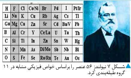 میراثی زوال ناپذیر از شیمی دانان برای شیمی دانان
